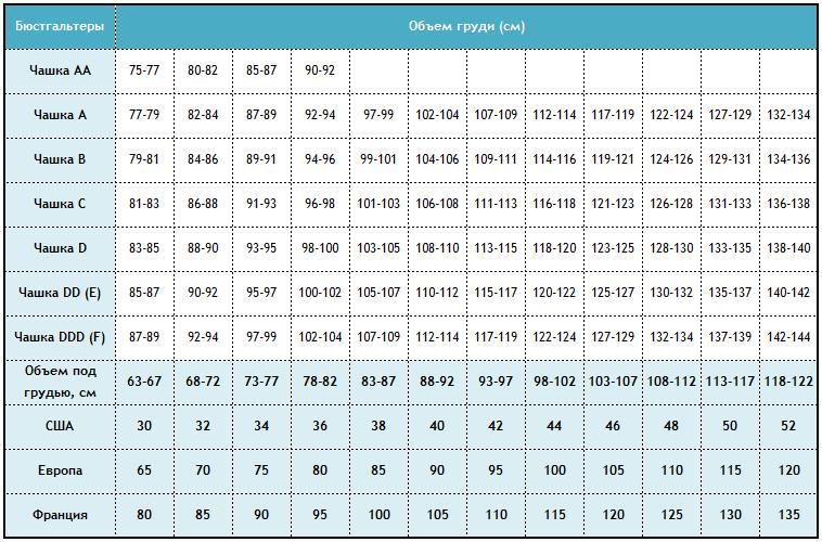 Таблица соответствия размеров женского нижнего белья